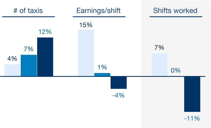 # of taxis Earnings/shift Shifts worked 15% 12% 7% 7% 4% 1% 0% -4% -11%