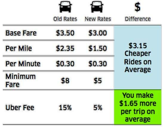 UBER AGGRESSIVELY DROPPING PRICES AS FARE DEMAND INCREASES Actual results for trial period reveal 1% increase