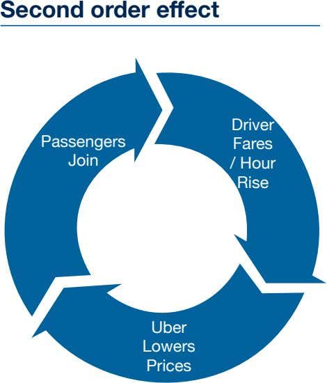 Second order e ff ect Driver Passengers Fares Join / Hour Rise Uber Lowers Prices