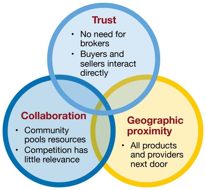 Trust •  No need for brokers •  Buyers and sellers interact directly Collaboration Geographic