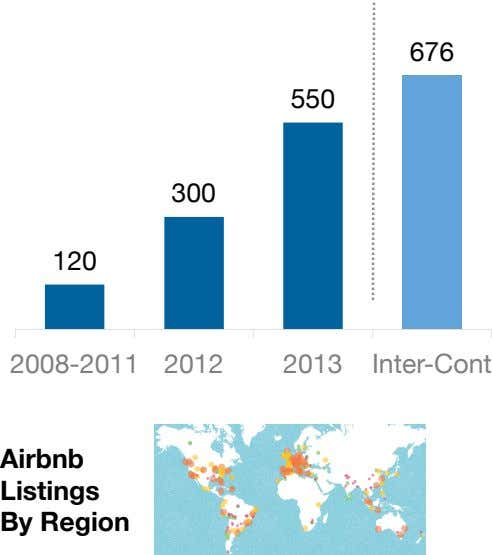 676 550 300 120 2008-2011 2012 2013 Inter-Cont Airbnb Listings By Region