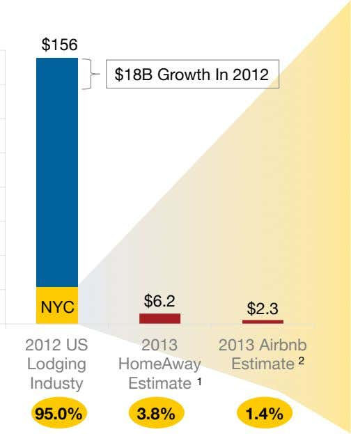 $156 $18B Growth In 2012 $6.2 NYC $2.3 2012 US 2013 2013 Airbnb Lodging HomeAway