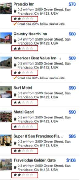 STAY ANYWHERE, NOT JUST THE COMMERCIAL DISTRICTS AND SAY GOODBYE TO 2-STAR ACCOMMODATIONS 79 Hotels Noted