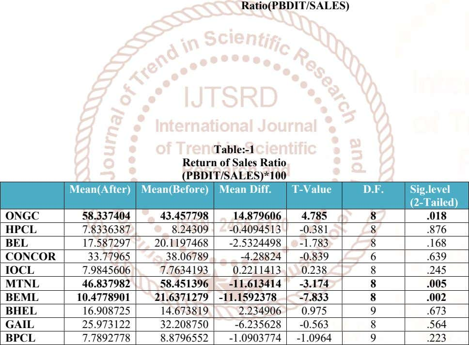 Ratio(PBDIT/SALES) Table:-1 Return of Sales Ratio (PBDIT/SALES)*100 Mean(After) Mean(Before) Mean Diff. T-Value