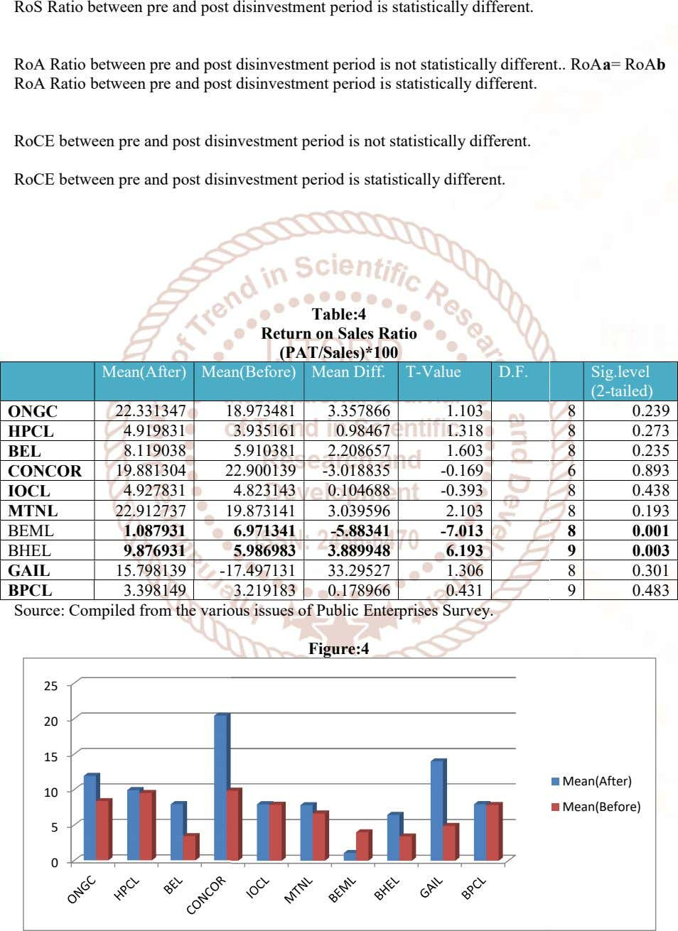 RoS Ratio between pre and post disinvestment period is statistically different. RoA Ratio between pre