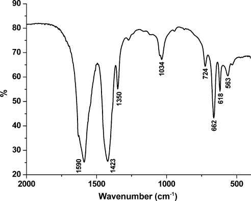 Calculated values in parenthesis. a %Co. b %Ni. Fig. 1. Infrared spectrum of [Fe I I