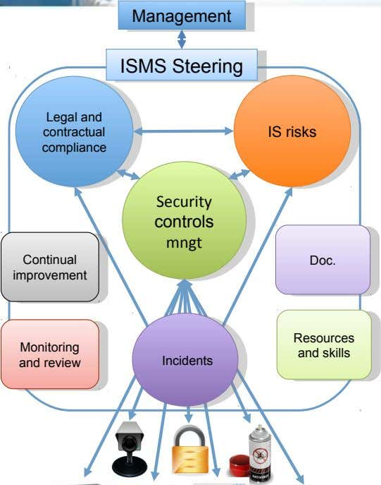 Management Management ISMSISMSSteeringSteering Legal and Legal and contractual contractual IS risks IS risks