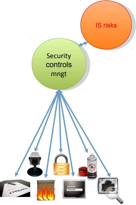 IS risks IS risks Security Security controls controls mngt mngt