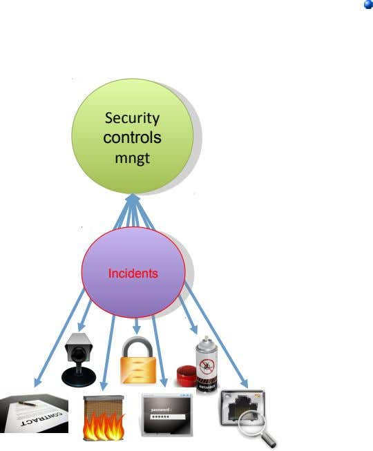 Security Security controls controls mngt mngt Incidents Incidents