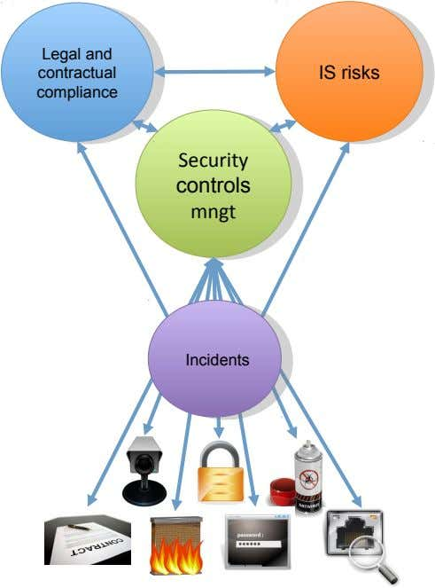 Legal and Legal and contractual contractual IS risks IS risks compliance compliance Security Security controls
