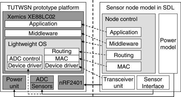 TUTWSN prototype platform TUTWSN prototype platform Sensor node model in SDL Sensor node model in