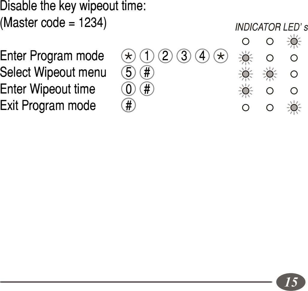 Disable the key wipeout time: (Master code = 1234) INDICATOR LED's Enter Program mode Select