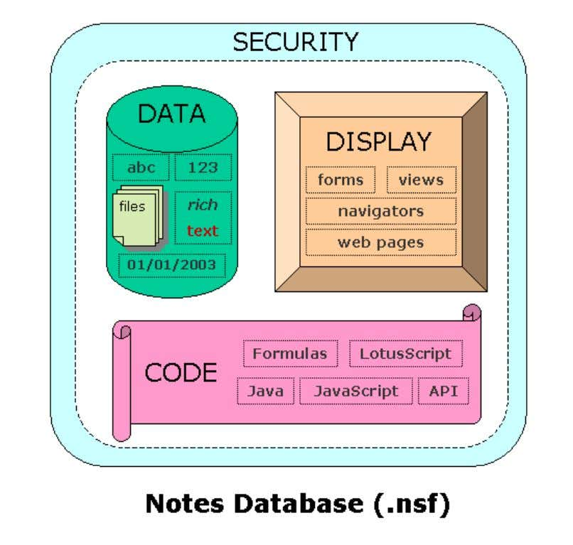 Is Lotus Notes? http://www.nsftools.com/misc/WhatIsNotes.htm A brief discussion of the elements of a database is below.