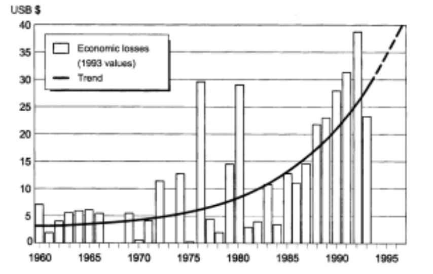 world Trends: Most significant disaster types by category Fig. 3.4 Great natural disasters, 1960-1993 Economic losses