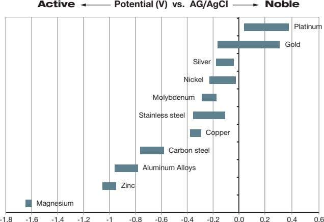 leads to galvanic corrosion of that less-noble metal. Fig. 35: Corrosion potential of various metals in