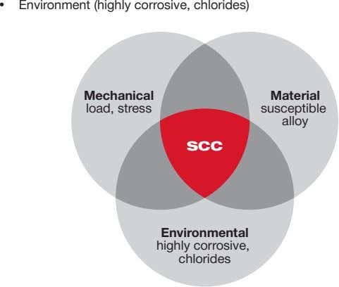 • Environment (highly corrosive, chlorides)