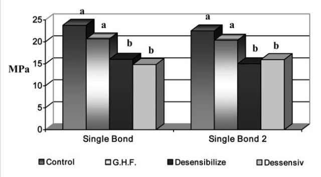 ± 4.28 MPa, respectively). The application of the agents, Fig. 1: Micro-shear bond strength, comparing the