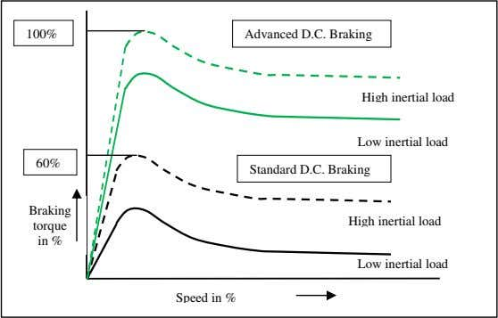 than if it were stoppedonly by dynamic braking alone. 100% Advanced D.C. Braking High inertial load
