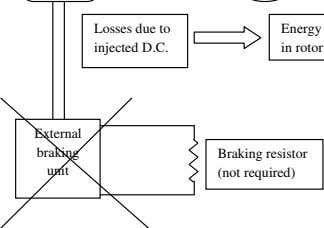 Losses due to injected D.C. External braking Braking resistor unit (not required)