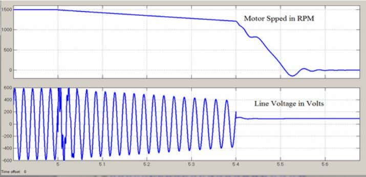 D.C. Braking applied after 5.7 as shown in figure 6. Figure 6.Speed- time curve and Line