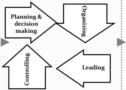 Organizing Planning & decision making Leading Controlling