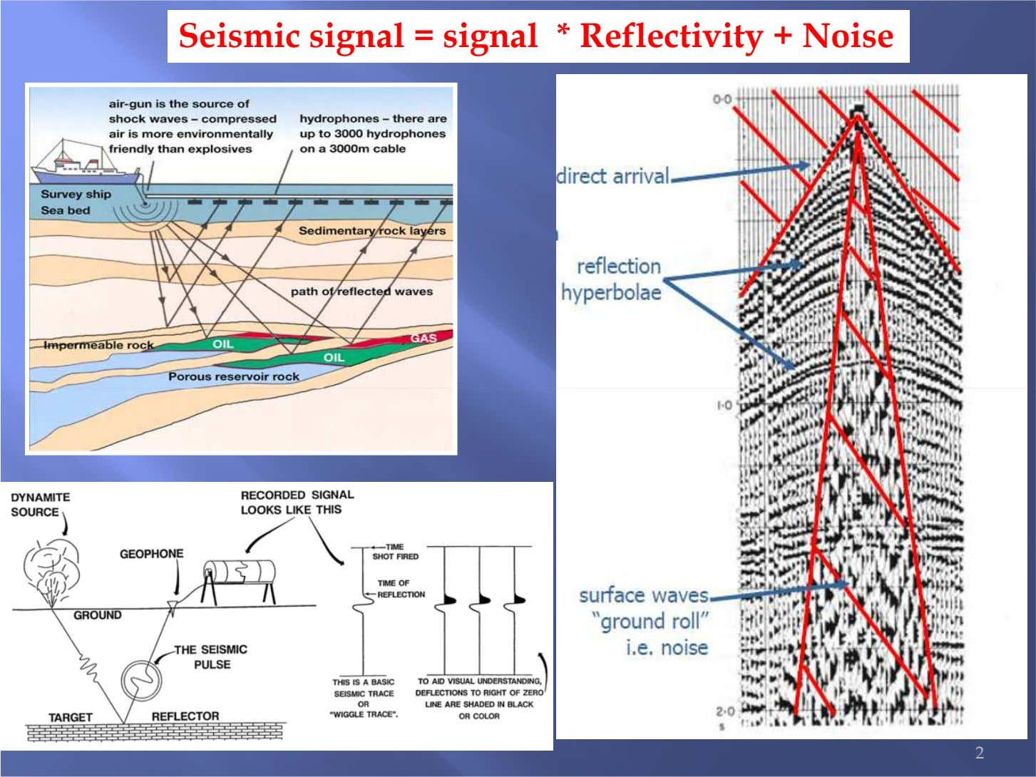 Seismic signal = signal * Reflectivity + Noise 2