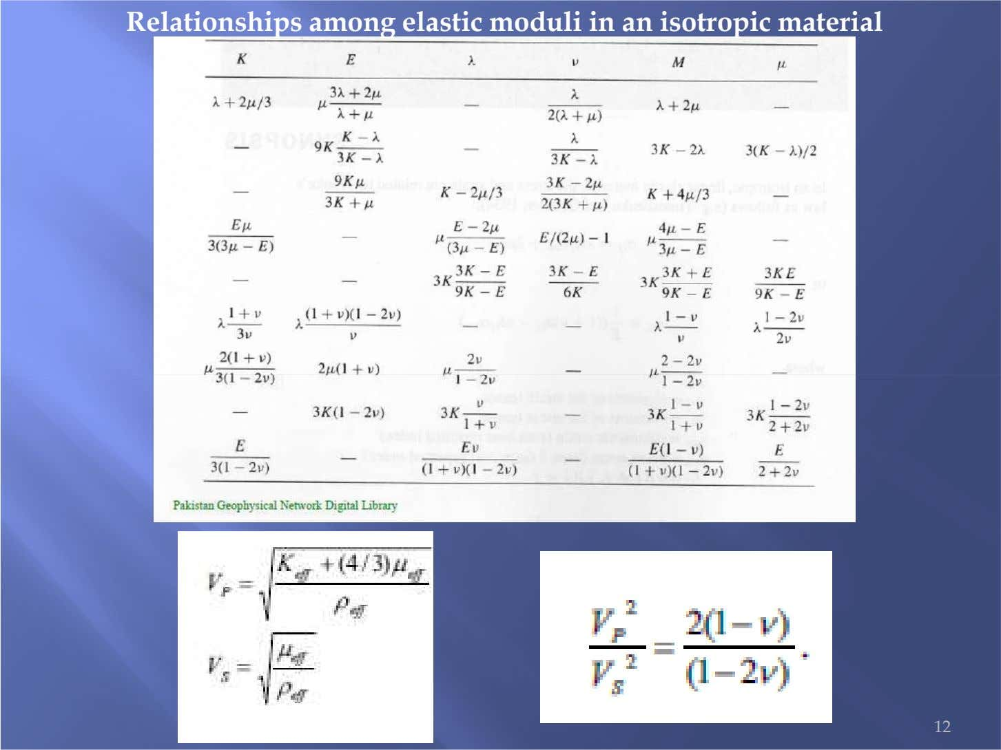 Relationships among elastic moduli in an isotropic material 12