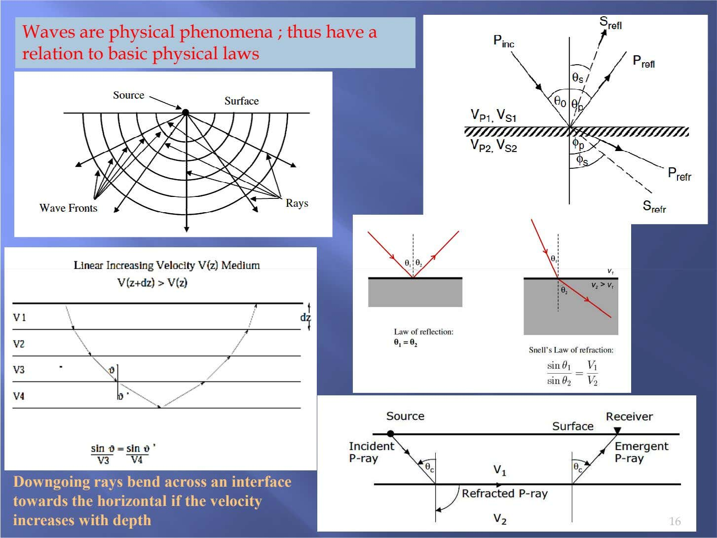 Waves are physical phenomena ; thus have a relation to basic physical laws Downgoing rays