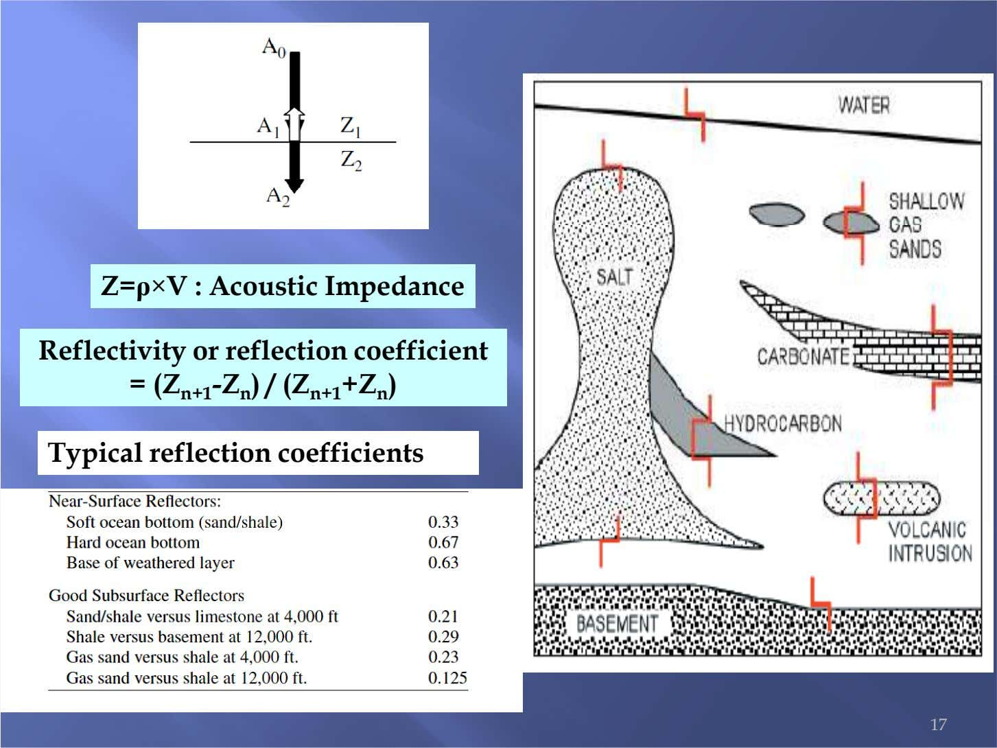 Z=ρ×V : Acoustic Impedance Reflectivity or reflection coefficient = (Z n+1 -Z n ) /
