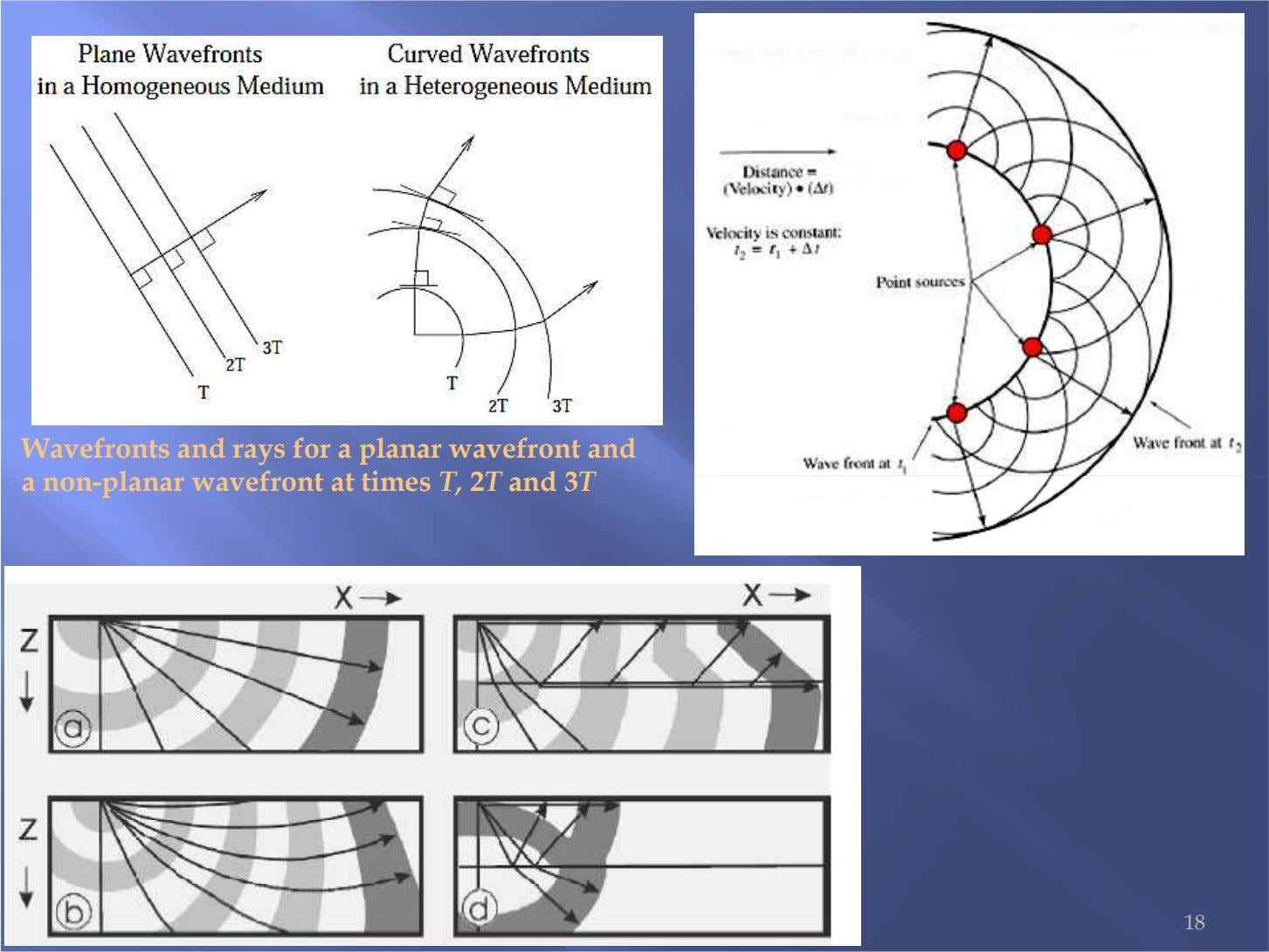 Wavefronts and rays for a planar wavefront and a non-planar wavefront at times T, 2T