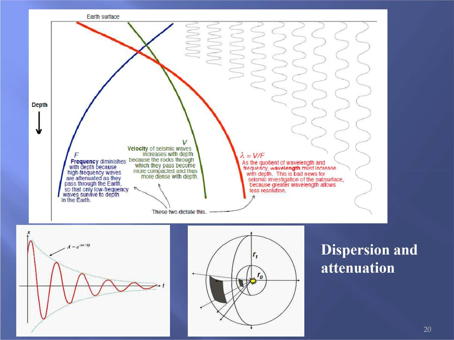 Dispersion and attenuation 20