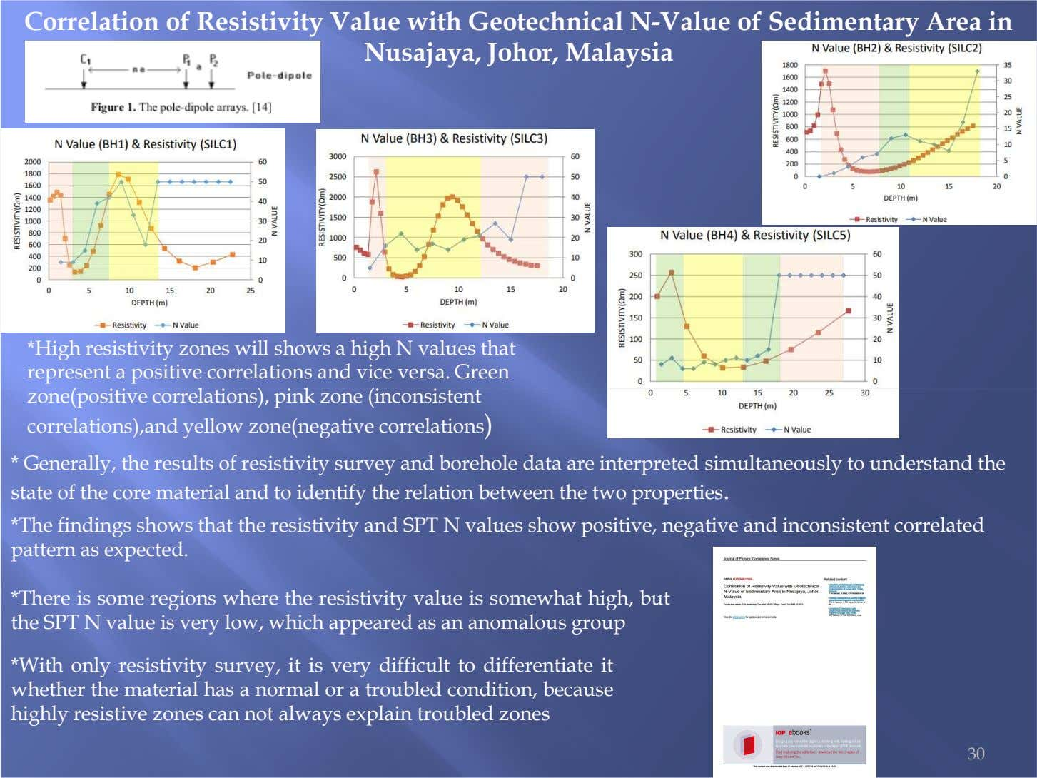 Correlation of Resistivity Value with Geotechnical N-Value of Sedimentary Area in Nusajaya, Johor, Malaysia *High