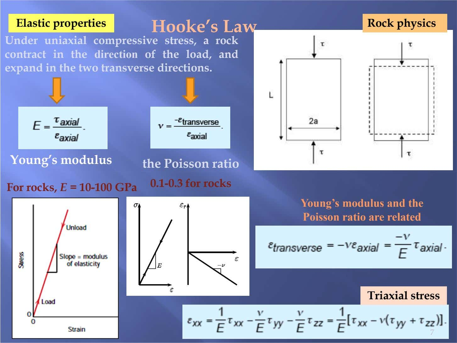 Elastic properties Hooke's Law Rock physics Under uniaxial compressive stress, a rock contract in the
