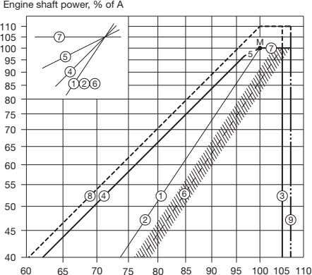 Engine shaft power, % of A 110 105 7 M 100 7 5 5 95