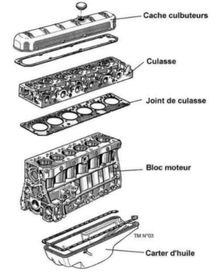 Page 3 LE MOTEUR III – ORGANISATION : a) Organes fixes.