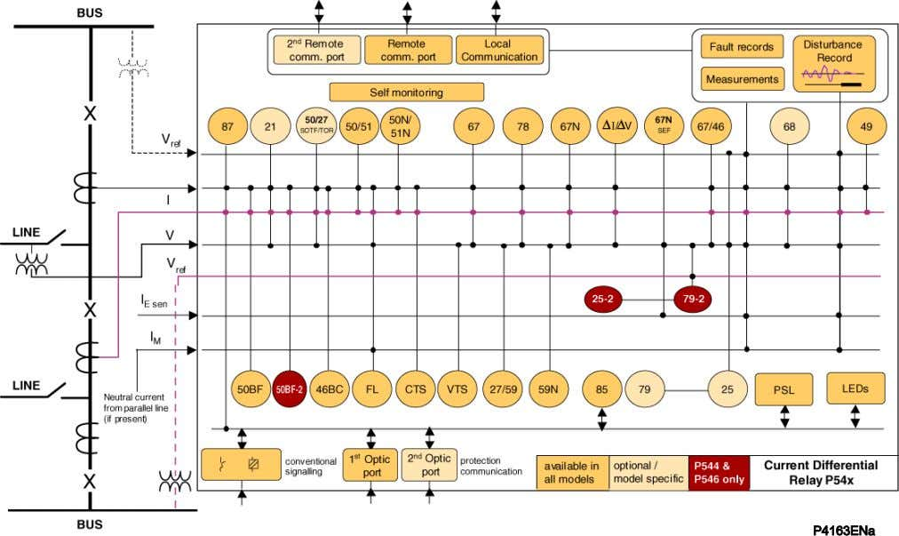 Application Overview for P54x (P543, P544, P545 & P546) Figure 1 - Functional diagram for P54x