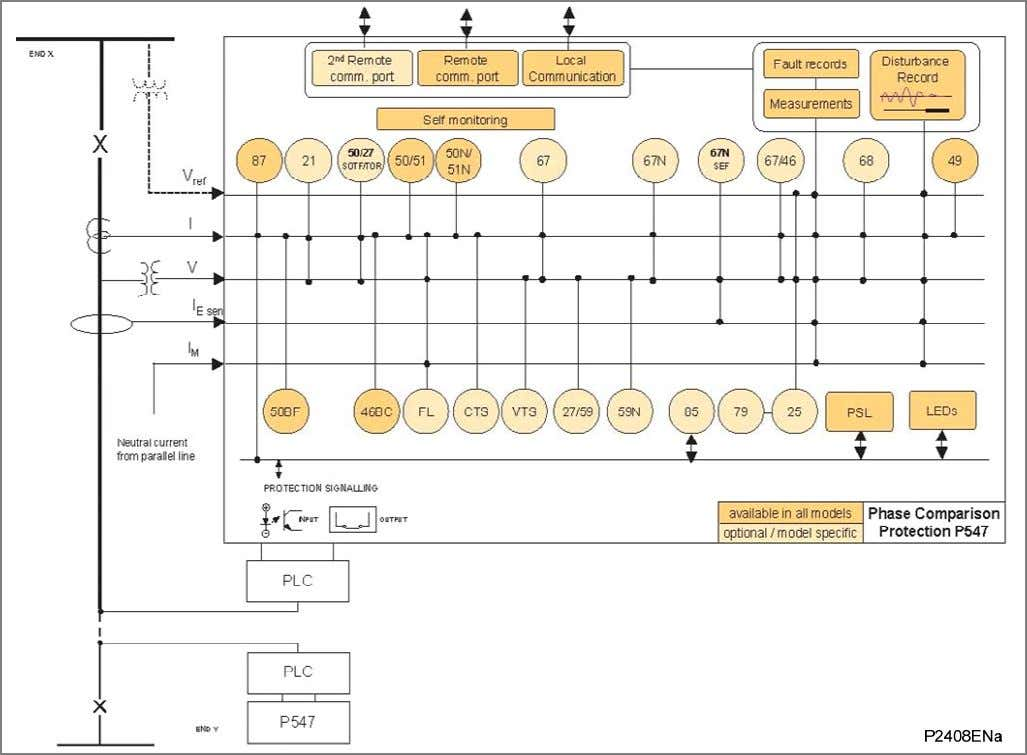 Product Scope 3.2.2 Application Overview for P547 Figure 2 - Functional diagram for P547 Page (IT)