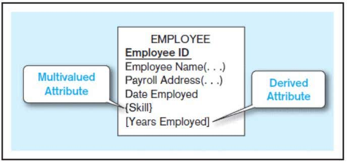 attribute (Skill) and derived attribute (Years Employed) Multivalued an employee can have more than one skill