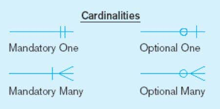 of cardinality constraints a) Mandatory cardinalities A patient must have recorded at least one history, and