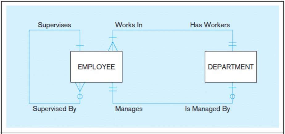 of multiple relationships a) Employees and departments Entities can be related to one another in more