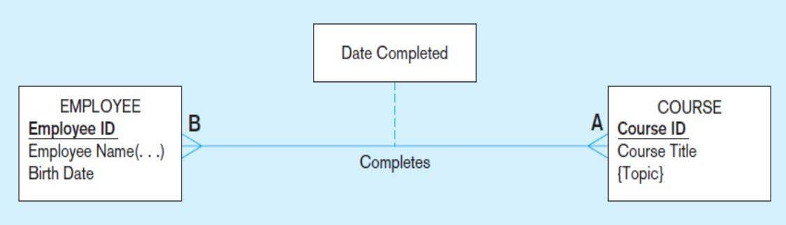 Figure 2-11a A binary relationship with an attribute Here, the date completed attribute pertains specifically to