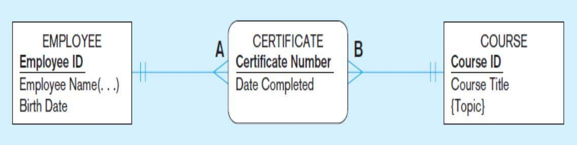 Figure 2-11b An associative entity (CERTIFICATE) Associative entity is like a relationship with an attribute, but