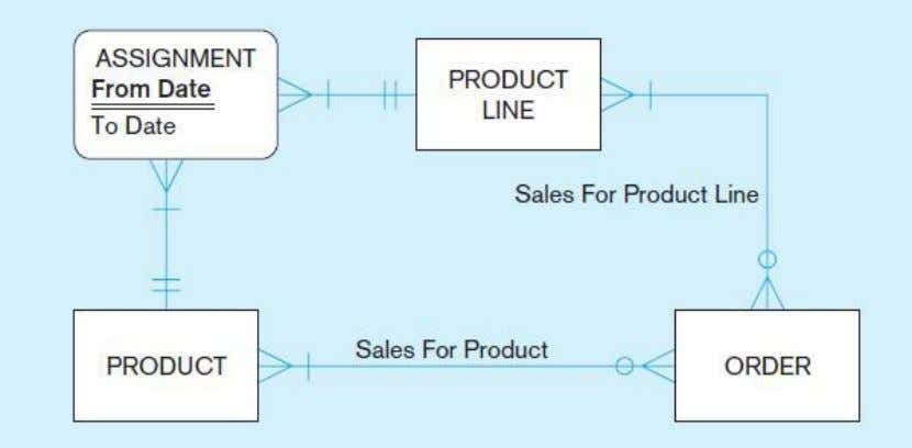 entity for product assignment to product line over time Modeling time-dependent data has become more important