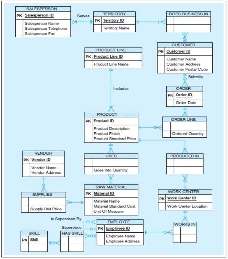 Figure 2-22 Data model for Pine Valley Furniture Company in Microsoft Visio notation Different modeling