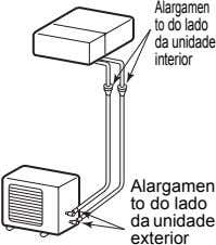 Alargamen to do lado da unidade interior Alargamen to do lado da unidade exterior