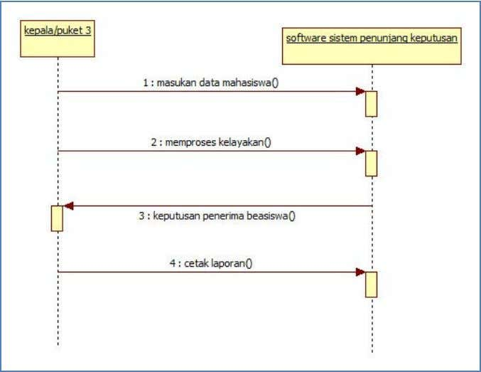 Gambar 1. Use case diagram Gambar 2. Sequence Diagram 18