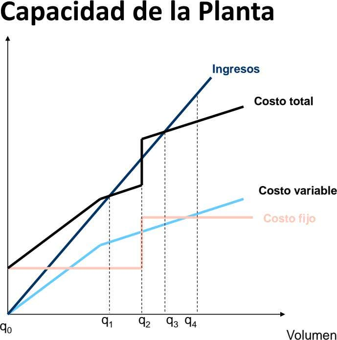 Capacidad de la Planta Ingresos Costo total Costo variable Costo fijo q 1 q 2