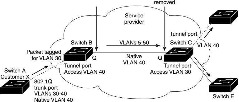 removed Service provider Tunnel port Switch B VLANs 5-50 Switch C VLAN 40 Packet tagged
