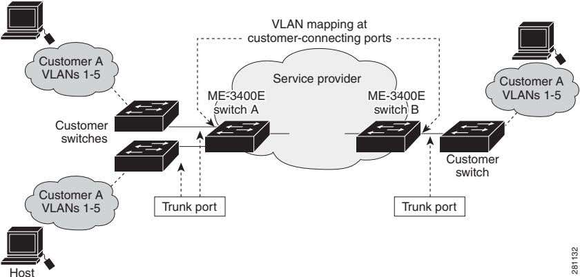 VLAN mapping at customer-connecting ports Customer A VLANs 1-5 Service provider Customer A ME-3400E ME-3400E