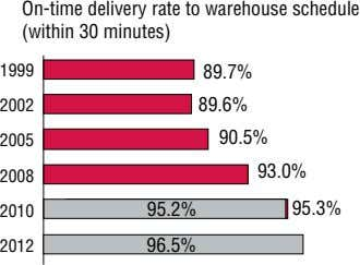 On-time delivery rate to warehouse schedule (within 30 minutes) 1999 89.7% 2002 89.6% 2005 90.5%